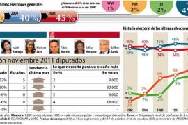 El PP podría obtener 6 diputados y el PSM está a 9.000 votos de entrar en el Congreso