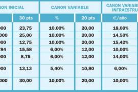 El informe técnico da a la empresa Facsa la mayor puntuación en el concurso del agua de Sant Antoni