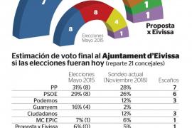 Las fuerzas de izquierda pierden la mayoría en el Ayuntamiento de Eivissa