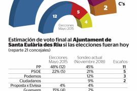 El PP pierde un concejal pero mantiene la mayoría absoluta en Santa Eulària