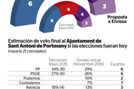 El tripartito repetiría gobierno en Sant Antoni, aunque el PP ganaría en votos