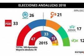 Vuelco histórico en Andalucía: la derecha suma mayoría absoluta tras irrumpir Vox y hundirse el PSOE