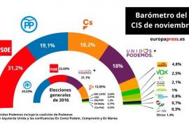 El CIS mantiene al PSOE en cabeza y el PP adelanta a Ciudadanos