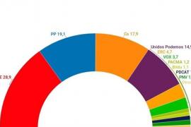El PSOE cae 2,3 puntos pero sigue aventajando al PP en casi diez puntos