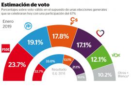 El PSOE sería la fuerza más votada, con Vox con el 12,1% de votos