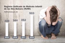Serveis Socials registra 503 casos de maltrato infantil en Ibiza en 2018, 138 confirmados
