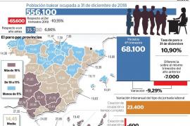 Baleares lidera el aumento de ocupación en 2018 y encadena tres años de récords