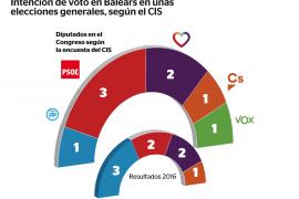 Gráfico de la intención de voto