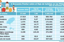 Ibiza y Formentera cierran 2018 con 38.500 turistas menos que el año anterior