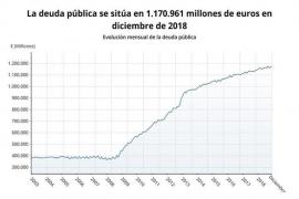 La deuda pública sube a 1,17 billones y cierra 2018 en el 97% del PIB