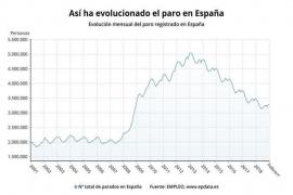 El paro sube en 3.279 personas en febrero, su peor registro en este mes desde 2013