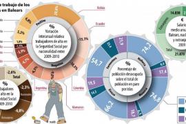 Los trabajadores extranjeros cobran un 32,4%  menos que los españoles en Balears