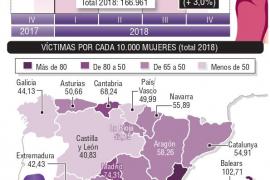 Balears vuelve a ser la autonomía con más víctimas y denuncias por violencia machista