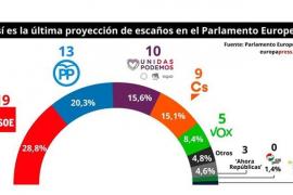 PSOE ganaría las europeas con 19 escaños, VOX tendría 5 y Puigdemont no saldría elegido