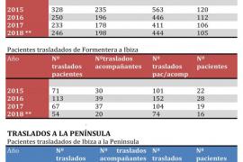 Suben los pacientes ibicencos que viajan a Mallorca pero baja el número de traslados