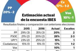 El PSOE ganará las elecciones el 28-A y se disputa el tercer escaño con Ciudadanos