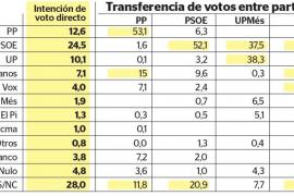 Podemos se desangra hacia el PSOE y Cs, hacia Vox y socialistas