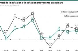Los precios suben un 0,7% en Baleares
