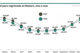 La caída del paro se modera en Baleares
