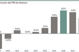 El PIB avanza un 2,7% en Baleares