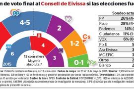 El PSOE ganará las elecciones y podría repetir gobierno con Podemos en el Consell d'Eivissa