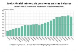 El importe medio de las pensiones en Baleares aumenta un 6% aún por debajo de la media nacional