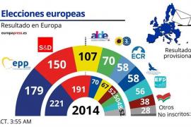 PPE y socialistas pierden la mayoría en una Eurocámara en la que liberales y verdes serán claves