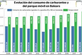 El consumo de carburantes baja en 2018 tras cuatro años de subidas en Baleares