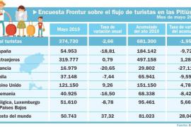Las Pitiusas pierden 13.500 turistas hasta mayo por la bajada de visitantes nacionales