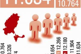 El paro baja en febrero, pero llega a las 11.634 personas en unos datos «demoledores» para los sindicatos