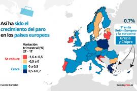 El empleo en la UE y la eurozona alcanzan niveles récord en el segundo trimestre