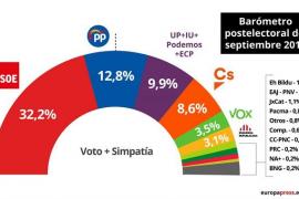 El PSOE sería la fuerza más votada en unas nuevas elecciones, con el apoyo del 32,2%