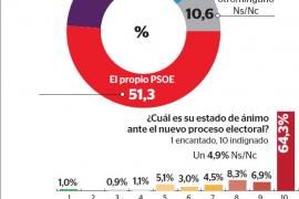 El electorado balear culpa a Pedro Sánchez de que haya nuevas elecciones