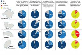 El 67 % de los residentes en las Pitiusas, a favor de limitar el precio del alquiler
