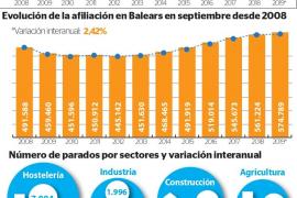 Las Pitiusas registran 4.218 parados en septiembre, un 7% menos que hace un año