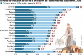 Niveles de exclusión social por comunidades autónomas