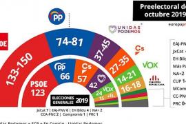 El CIS da la victoria al PSOE con hasta 150 escaños, que sumaría mayoría con Podemos o Cs