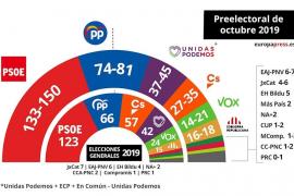 Macroencuesta electoral del CIS de octubre de 2019