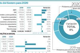 El Govern recortará un 7,5 % las inversiones por el estancamiento de los ingresos en 2020
