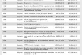 La ecotasa vale para todo: 16.500 € para la conectividad aérea de Formentera