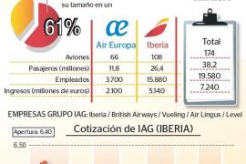 La conectividad aérea de Balears quedará en manos de Iberia tras comprar Air Europa