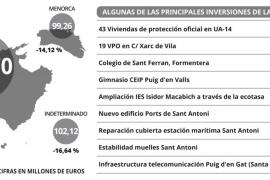 El Govern recorta un 12% la partida de inversiones en las Pitiusas hasta los 142,53 millones