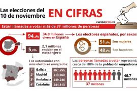 Las elecciones del 10 de noviembre, en cifras