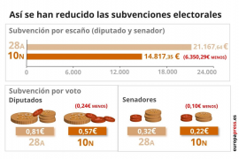 Los partidos recibirán 14.817,35 euros por cada escaño que obtengan en el Congreso y en el Senado