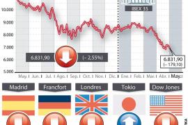 Las dudas sobre la banca y Red Eléctrica hunden la Bolsa