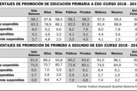 Los alumnos pitiusos de 4º de ESO son los que mejores resultados de inglés tienen de Balears