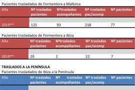 Los traslados sanitarios llegan casi a los 5.000 en el primer semestre de 2019