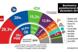 El CIS amplía en un punto la ventaja del PSOE sobre el PP, según el CIS